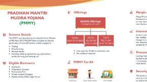 Mudra Bank Online Form